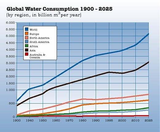 water consumption world